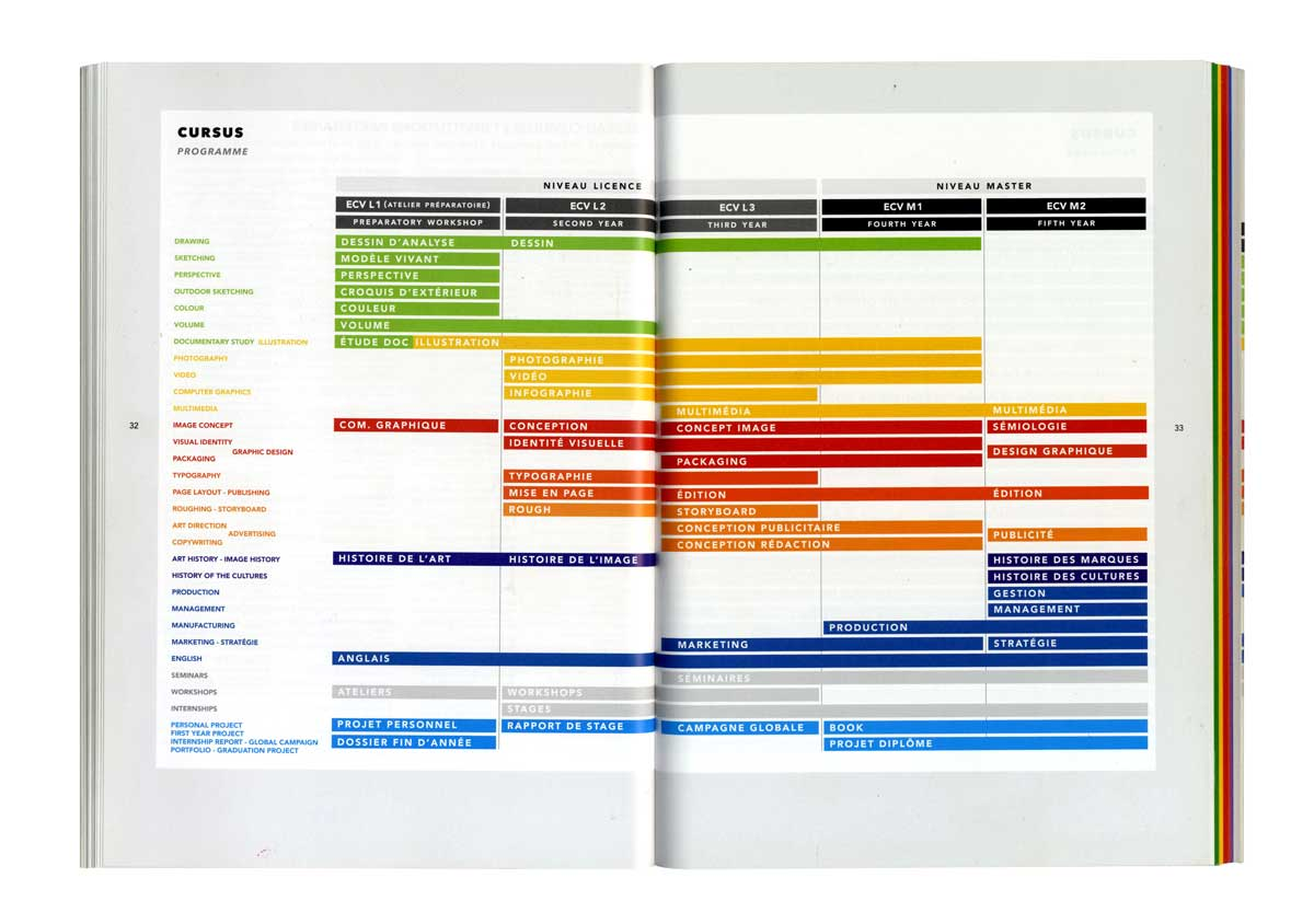 ecv brochure cursus programme IchetKar