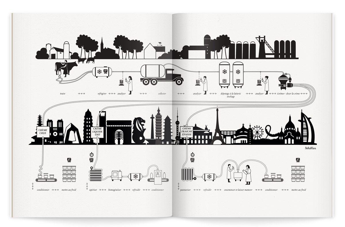 Catalogue La crème de la crème pour la Milk Factory, illustration pédagogique sur le parcours du lait, design Ich&Kar