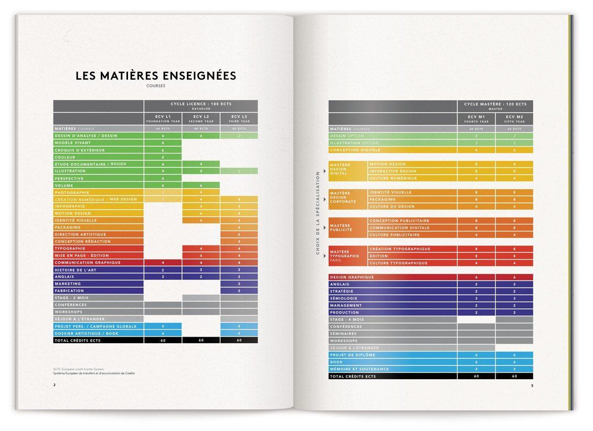 Le tableau graphique des matières enseignées à l'ECV dans le cursus communication visuelle, design IchetKar