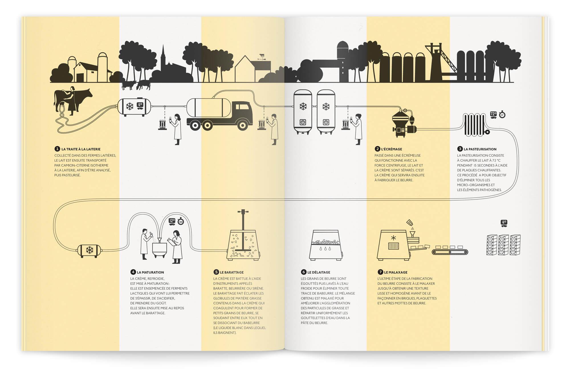 Illustration pédagogique et didactique pour la fabrication du beurre, dessinée par ichetkar sur rayures jaune et creme