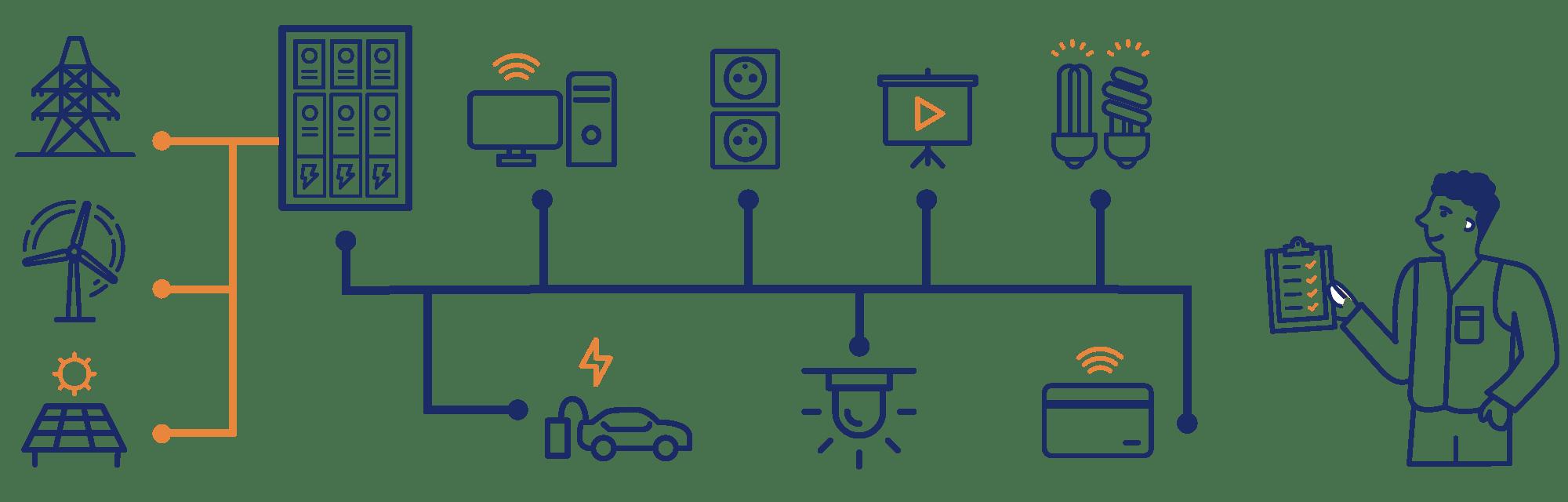 illustrations dans un style pictogrammes, dessiné par IchetKar pour l'entreprise de domotique hagenum, mettant en avant l'installation éléctrique