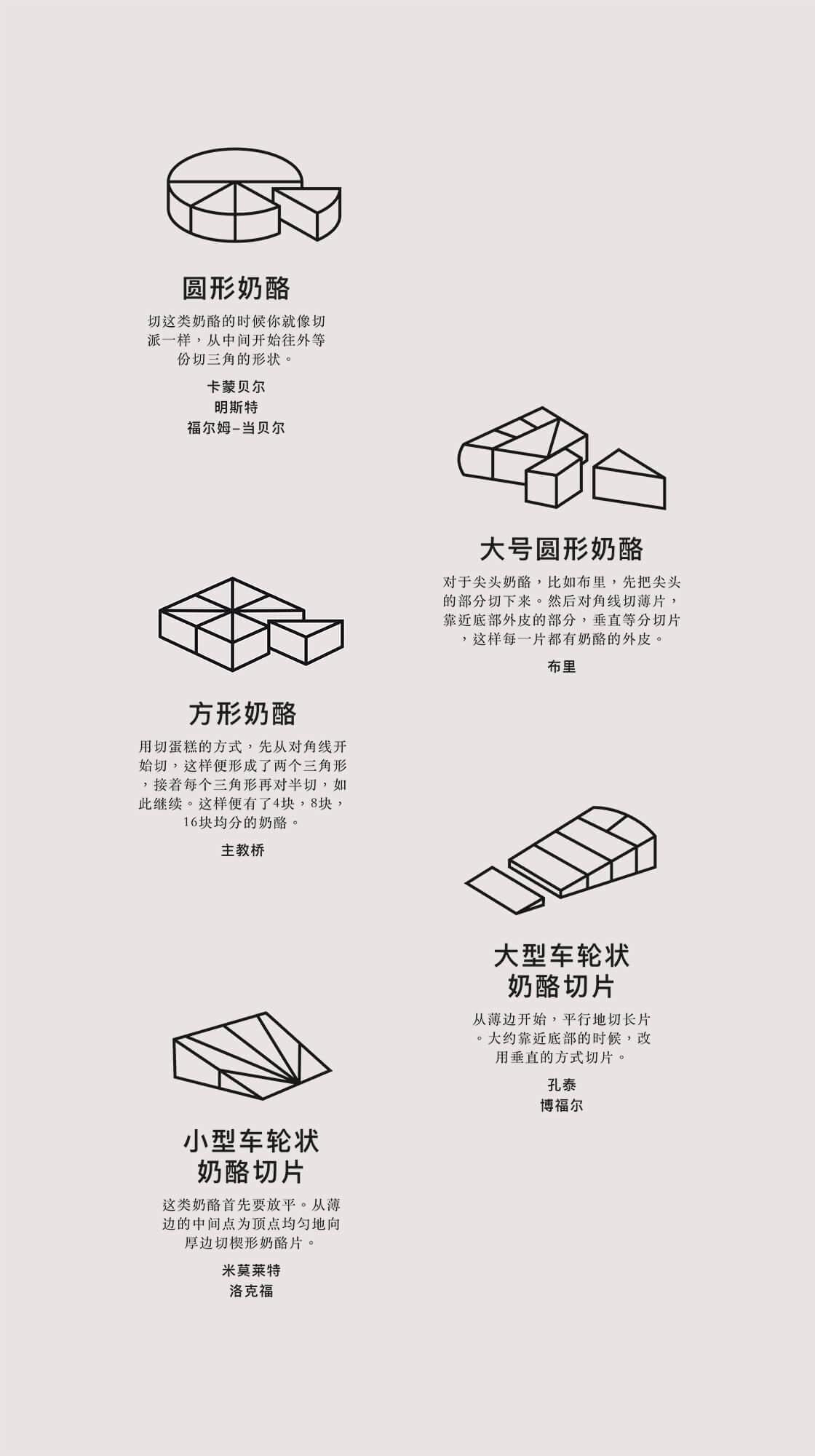 illustrations pédagogiques de la découpe des fromages, design IchetKar