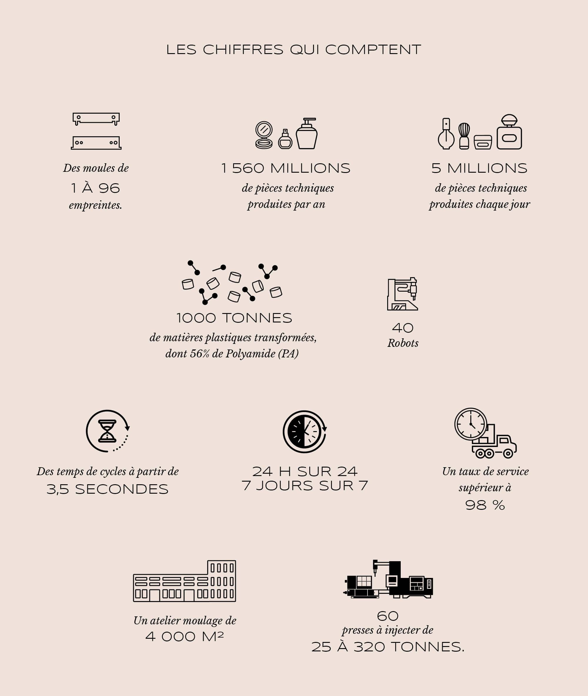 Pictogramme illustrant les chiffres de l'entreprise Reyflex, design IchetKar.